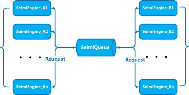 SeimiCrawler集群原理图