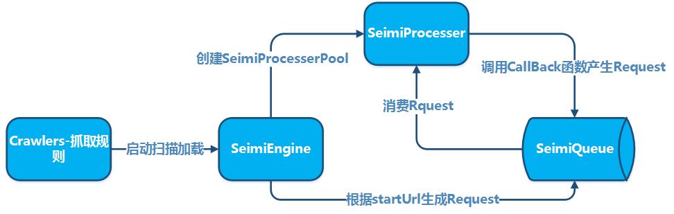 SeimiCrawler原理图
